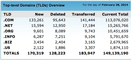 Current domain registrations as of today